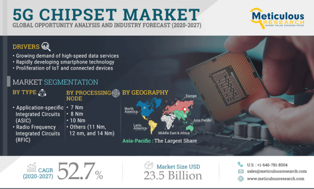 5G Chipset Market-a05f39bb