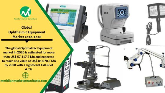 Ophthalmic Equipment Market-1d9772b2